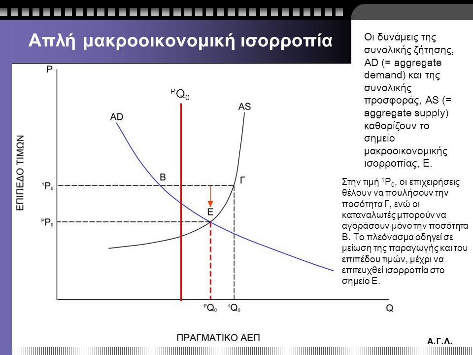 Α.Γ.Λ. Απλή μακροοικονομική ισορροπία Οι δυνάμεις της συνολικής ζήτησης, AD (= aggregate demand) και της συνολικής προσφοράς, AS (= aggregate supply)