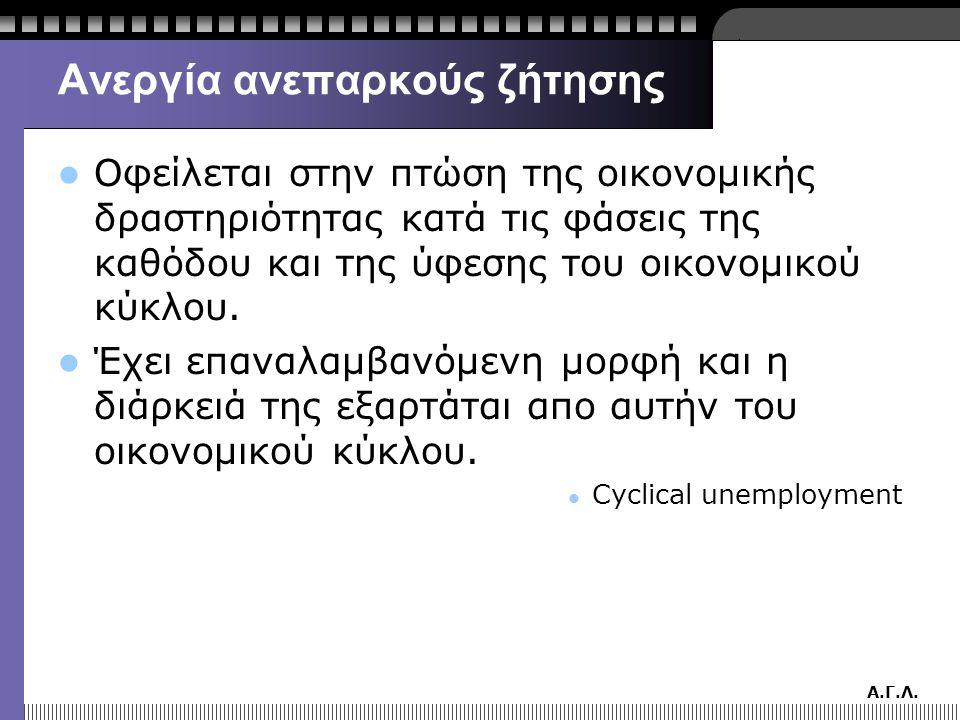 Α.Γ.Λ. Ανεργία ανεπαρκούς ζήτησης  Οφείλεται στην πτώση της οικονομικής δραστηριότητας κατά τις φάσεις της καθόδου και της ύφεσης του οικονομικού κύκ
