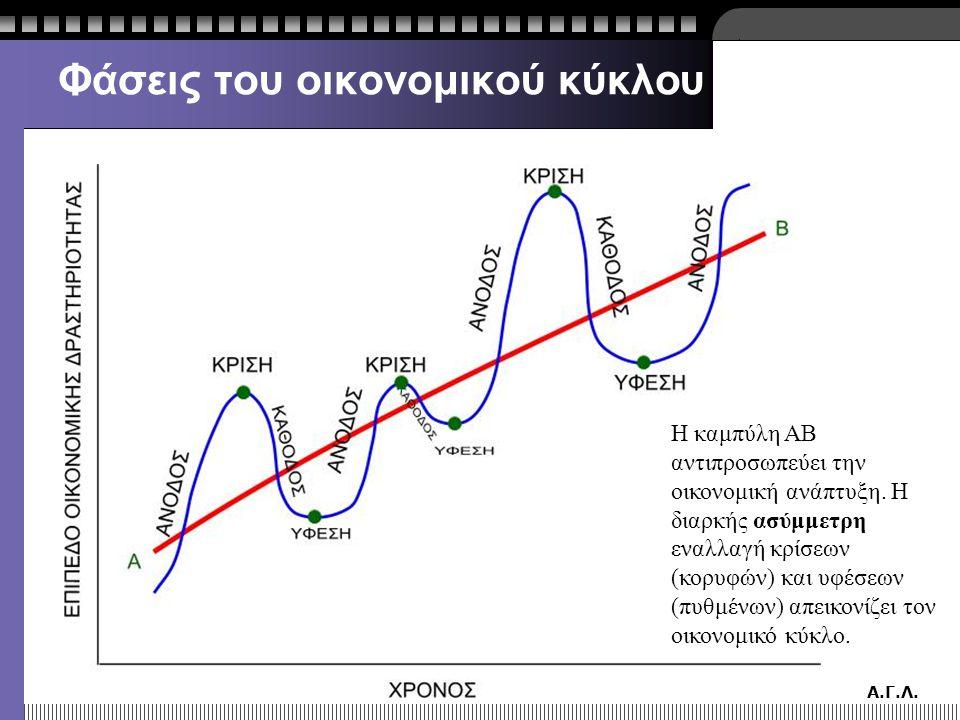 Α.Γ.Λ. Φάσεις του οικονομικού κύκλου Η καμπύλη ΑΒ αντιπροσωπεύει την οικονομική ανάπτυξη. Η διαρκής ασύμμετρη εναλλαγή κρίσεων (κορυφών) και υφέσεων (