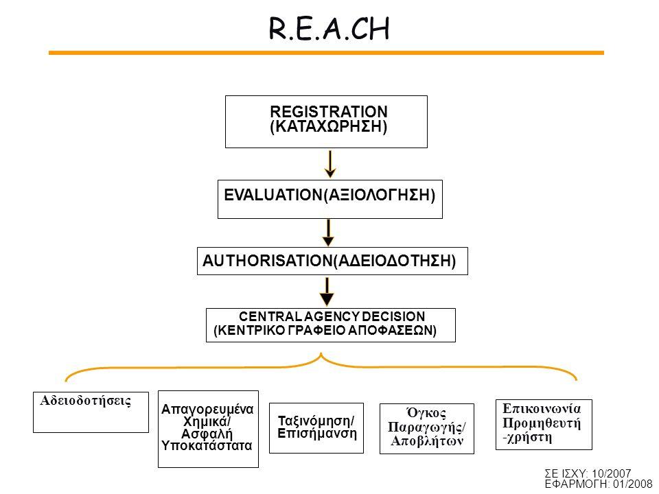 R.E.A.CH EVALUATION(ΑΞΙΟΛΟΓΗΣΗ) AUTHORISATION(ΑΔΕΙΟΔΟΤΗΣΗ) CENTRAL AGENCY DECISION (ΚΕΝΤΡΙΚΟ ΓΡΑΦΕΙΟ ΑΠΟΦΑΣΕΩΝ) REGISTRATION (ΚΑΤΑΧΩΡΗΣΗ) Επικοινωνία