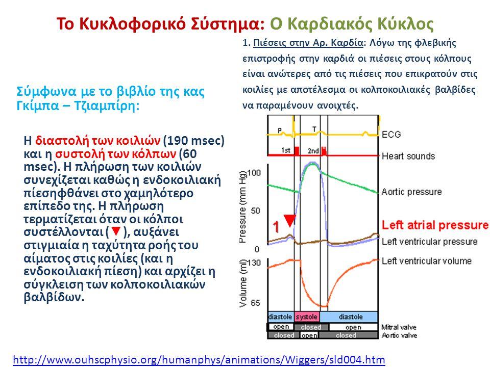 Το Κυκλοφορικό Σύστημα: Ο Καρδιακός Κύκλος Σύμφωνα με το βιβλίο της κας Γκίμπα – Τζιαμπίρη: 1. Πιέσεις στην Αρ. Καρδία: Λόγω της φλεβικής επιστροφής σ