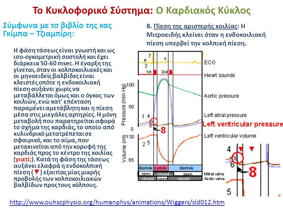Το Κυκλοφορικό Σύστημα: Ο Καρδιακός Κύκλος Σύμφωνα με το βιβλίο της κας Γκίμπα – Τζιαμπίρη: 8. Πίεση της αριστερής κοιλίας: Η Μιτροειδής κλείνει όταν