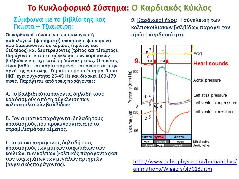 Το Κυκλοφορικό Σύστημα: Ο Καρδιακός Κύκλος Σύμφωνα με το βιβλίο της κας Γκίμπα – Τζιαμπίρη: 9. Καρδιακοί ήχοι: Η σύγκλειση των κολποκοιλιακών βαλβίδων