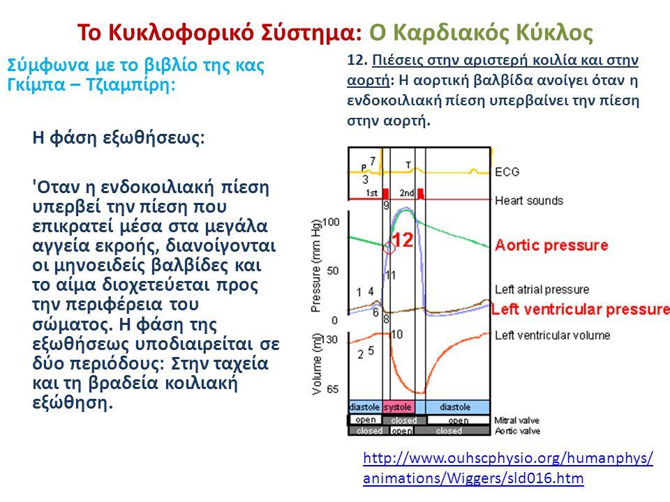 Το Κυκλοφορικό Σύστημα: Ο Καρδιακός Κύκλος Σύμφωνα με το βιβλίο της κας Γκίμπα – Τζιαμπίρη: Η φάση εξωθήσεως: 'Οταν η ενδοκοιλιακή πίεση υπερβεί την π