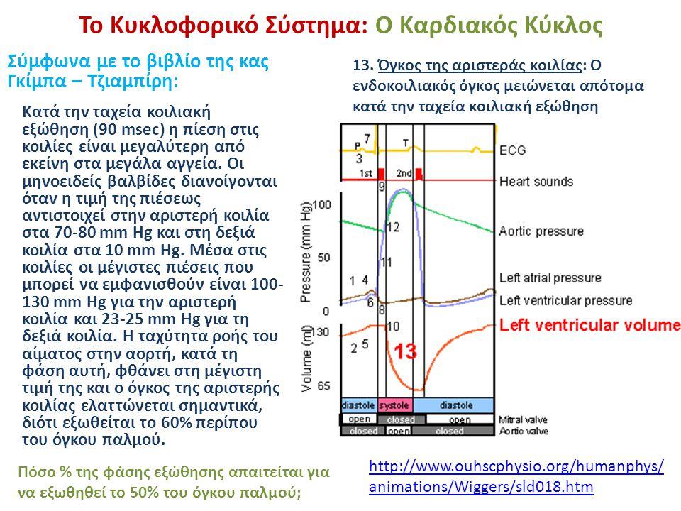 Το Κυκλοφορικό Σύστημα: Ο Καρδιακός Κύκλος Σύμφωνα με το βιβλίο της κας Γκίμπα – Τζιαμπίρη: 13. Όγκος της αριστεράς κοιλίας: Ο ενδοκοιλιακός όγκος μει