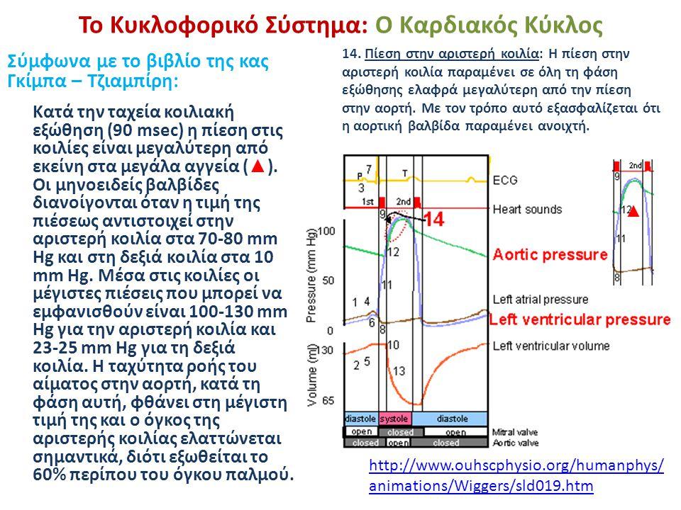 Το Κυκλοφορικό Σύστημα: Ο Καρδιακός Κύκλος Σύμφωνα με το βιβλίο της κας Γκίμπα – Τζιαμπίρη: Κατά την ταχεία κοιλιακή εξώθηση (90 msec) η πίεση στις κο