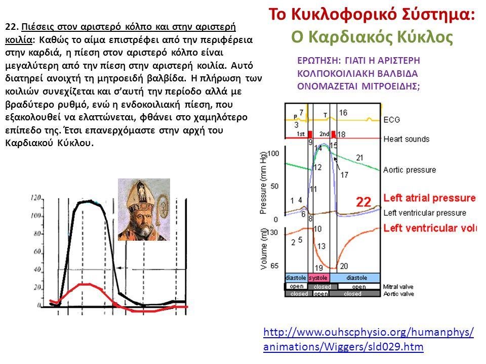 Το Κυκλοφορικό Σύστημα: Ο Καρδιακός Κύκλος 22. Πιέσεις στον αριστερό κόλπο και στην αριστερή κοιλία: Καθώς το αίμα επιστρέφει από την περιφέρεια στην