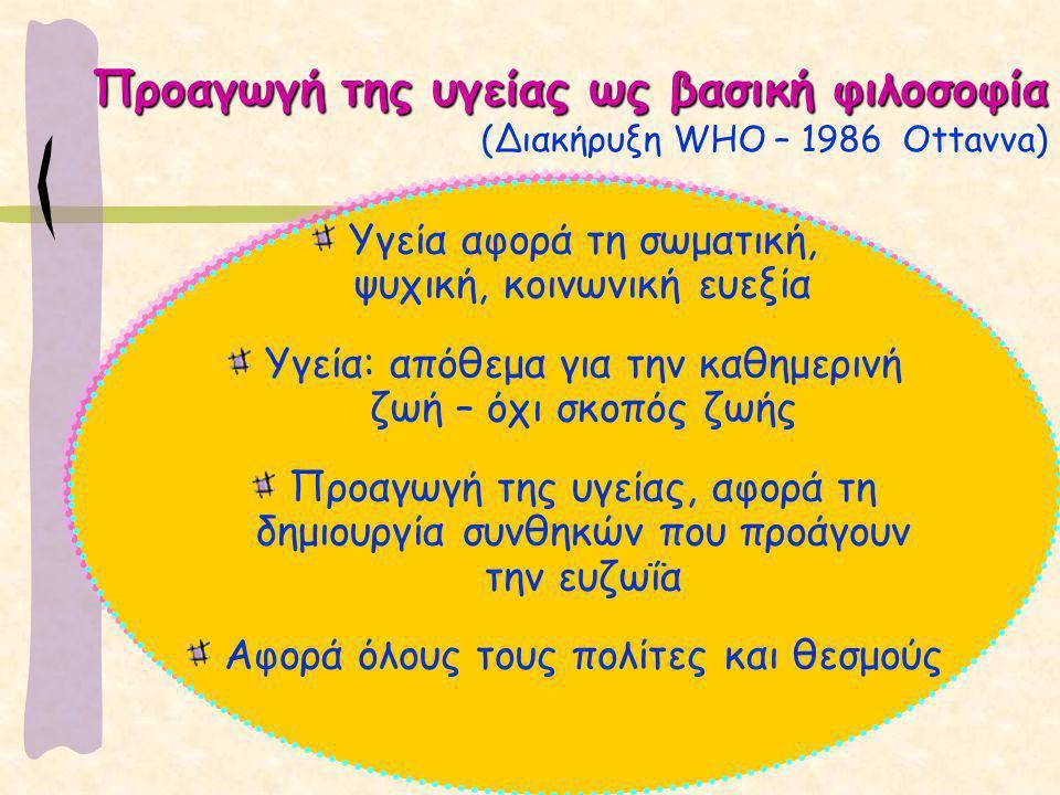 Προαγωγή της υγείας ως βασική φιλοσοφία Προαγωγή της υγείας ως βασική φιλοσοφία (Διακήρυξη WHO – 1986 Ottavva) Υγεία αφορά τη σωματική, ψυχική, κοινωνική ευεξία Υγεία: απόθεμα για την καθημερινή ζωή – όχι σκοπός ζωής Προαγωγή της υγείας, αφορά τη δημιουργία συνθηκών που προάγουν την ευζωΐα Αφορά όλους τους πολίτες και θεσμούς
