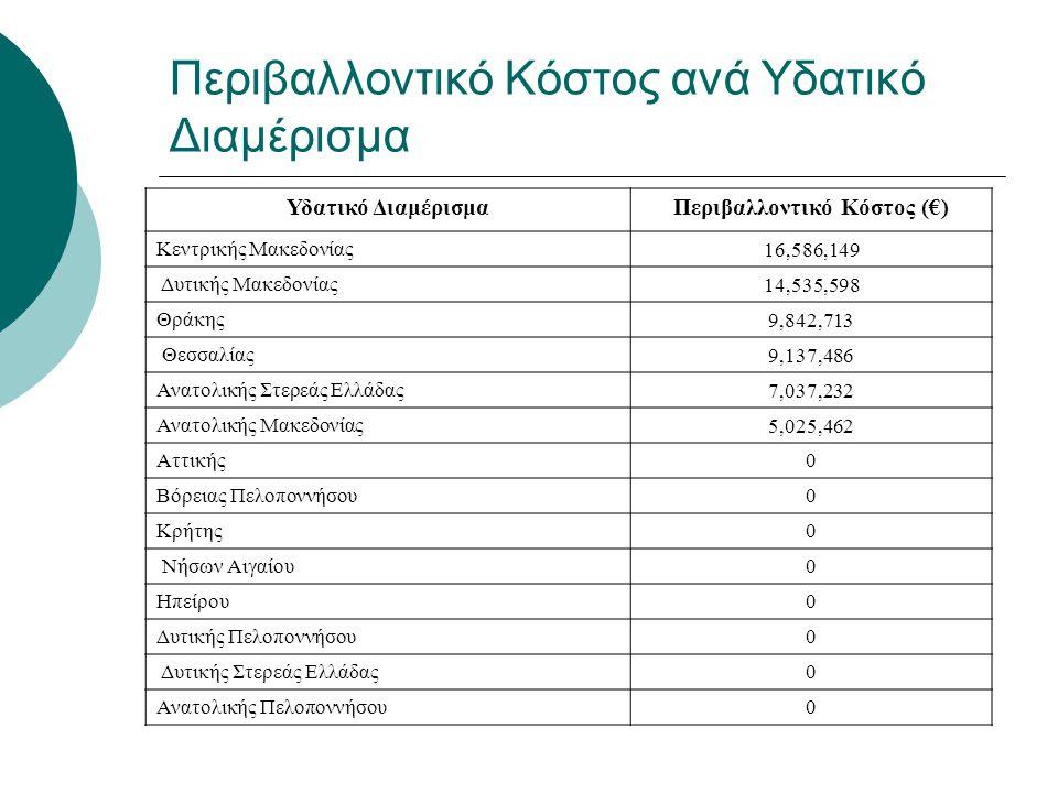 Περιβαλλοντικό Κόστος ανά Υδατικό Διαμέρισμα Υδατικό ΔιαμέρισμαΠεριβαλλοντικό Κόστος (€) Κεντρικής Μακεδονίας16,586,149 Δυτικής Μακεδονίας14,535,598 Θ