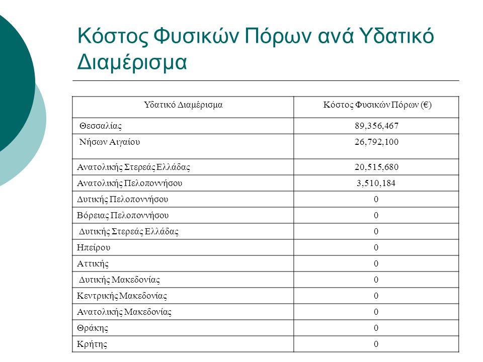 Κόστος Φυσικών Πόρων ανά Υδατικό Διαμέρισμα Υδατικό Διαμέρισμα Κόστος Φυσικών Πόρων (€) Θεσσαλίας89,356,467 Νήσων Αιγαίου 26,792,100 Ανατολικής Στερεά