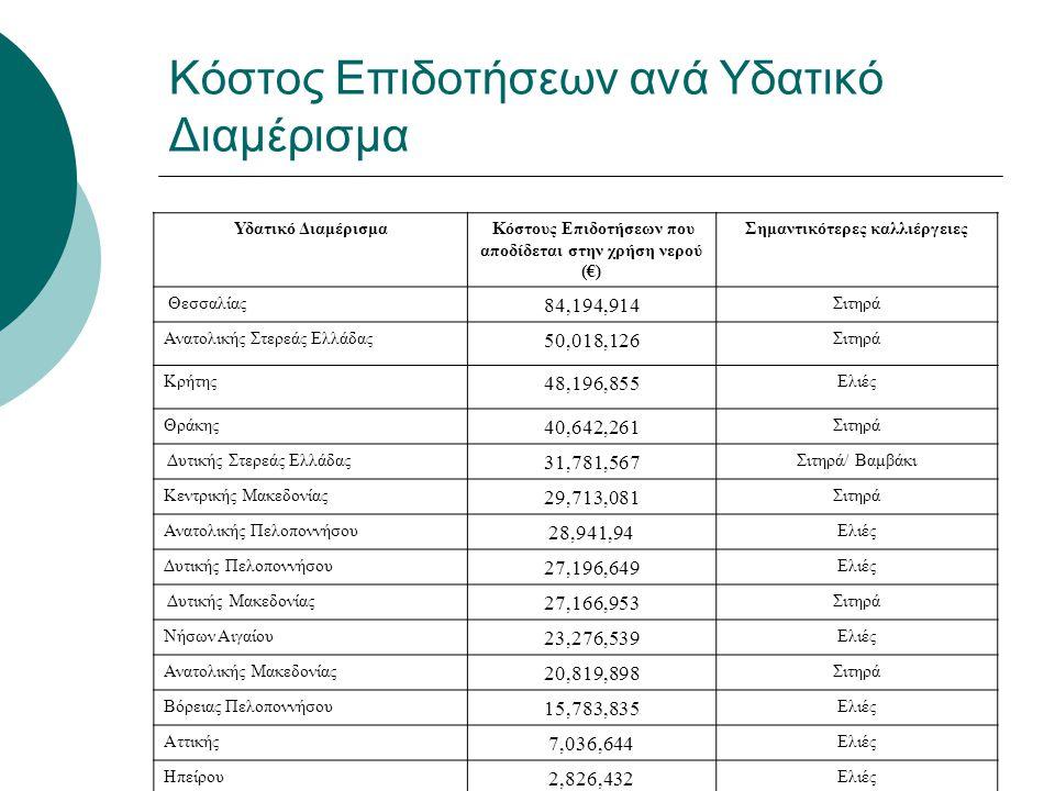 Κόστος Επιδοτήσεων ανά Υδατικό Διαμέρισμα Υδατικό Διαμέρισμα Κόστους Επιδοτήσεων που αποδίδεται στην χρήση νερού (€) Σημαντικότερες καλλιέργειες Θεσσα