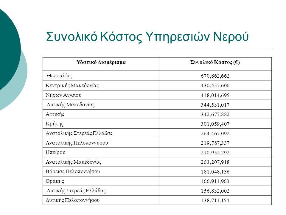 Συνολικό Κόστος Υπηρεσιών Νερού Υδατικό ΔιαμέρισμαΣυνολικό Κόστος (€) Θεσσαλίας670,862,662 Κεντρικής Μακεδονίας430,537,606 Νήσων Αιγαίου418,014,695 Δυ
