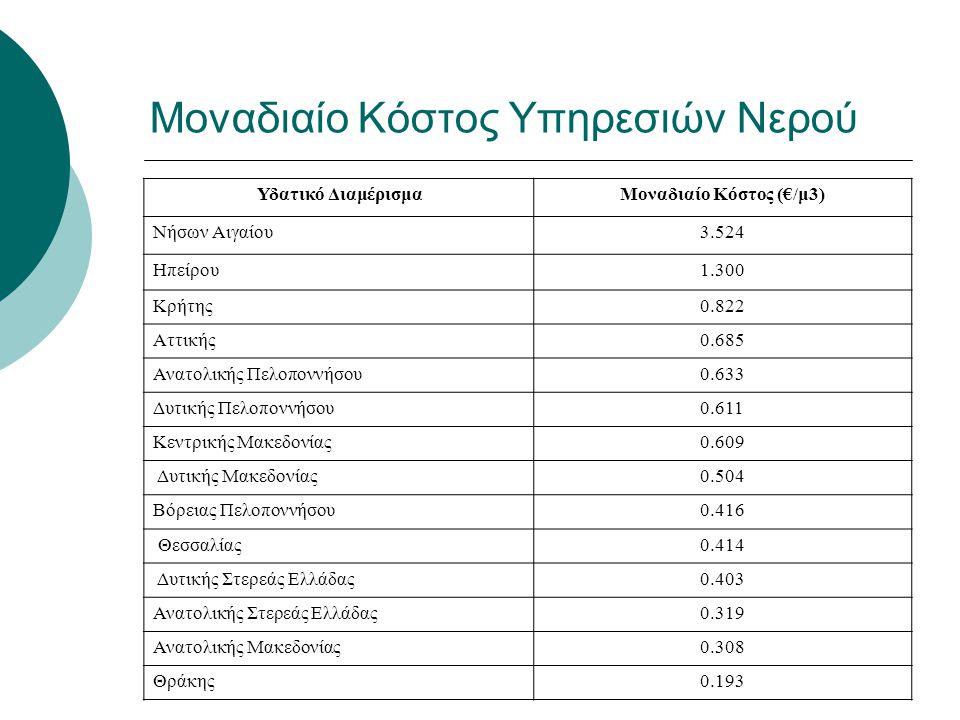 Μοναδιαίο Κόστος Υπηρεσιών Νερού Υδατικό ΔιαμέρισμαΜοναδιαίο Κόστος (€/μ3) Νήσων Αιγαίου3.524 Ηπείρου1.300 Κρήτης0.822 Αττικής0.685 Ανατολικής Πελοπον