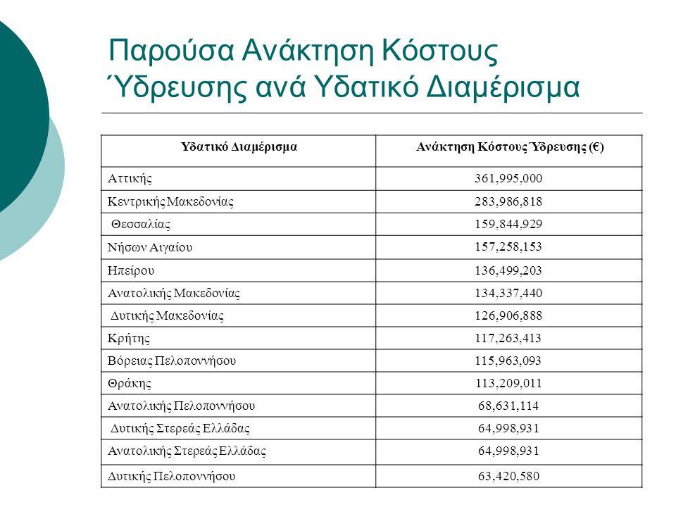 Παρούσα Ανάκτηση Κόστους Ύδρευσης ανά Υδατικό Διαμέρισμα Υδατικό Διαμέρισμα Ανάκτηση Κόστους Ύδρευσης (€) Αττικής361,995,000 Κεντρικής Μακεδονίας283,9