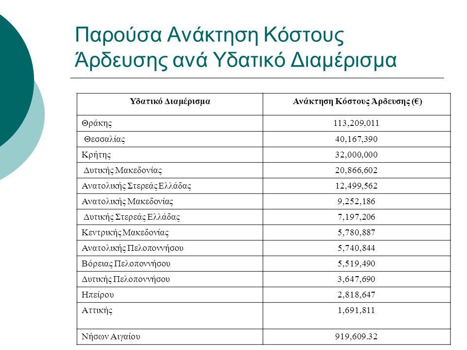 Παρούσα Ανάκτηση Κόστους Άρδευσης ανά Υδατικό Διαμέρισμα Υδατικό Διαμέρισμα Ανάκτηση Κόστους Άρδευσης (€) Θράκης113,209,011 Θεσσαλίας40,167,390 Κρήτης
