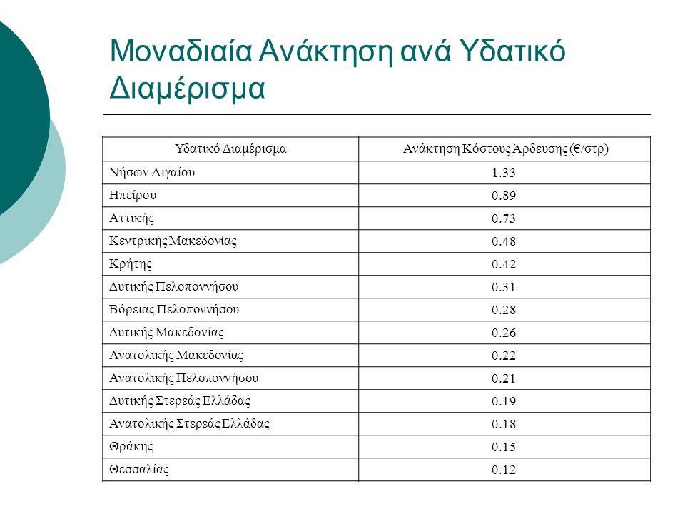 Μοναδιαία Ανάκτηση ανά Υδατικό Διαμέρισμα Υδατικό Διαμέρισμα Ανάκτηση Κόστους Άρδευσης (€/στρ) Νήσων Αιγαίου 1.33 Ηπείρου 0.89 Αττικής 0.73 Κεντρικής
