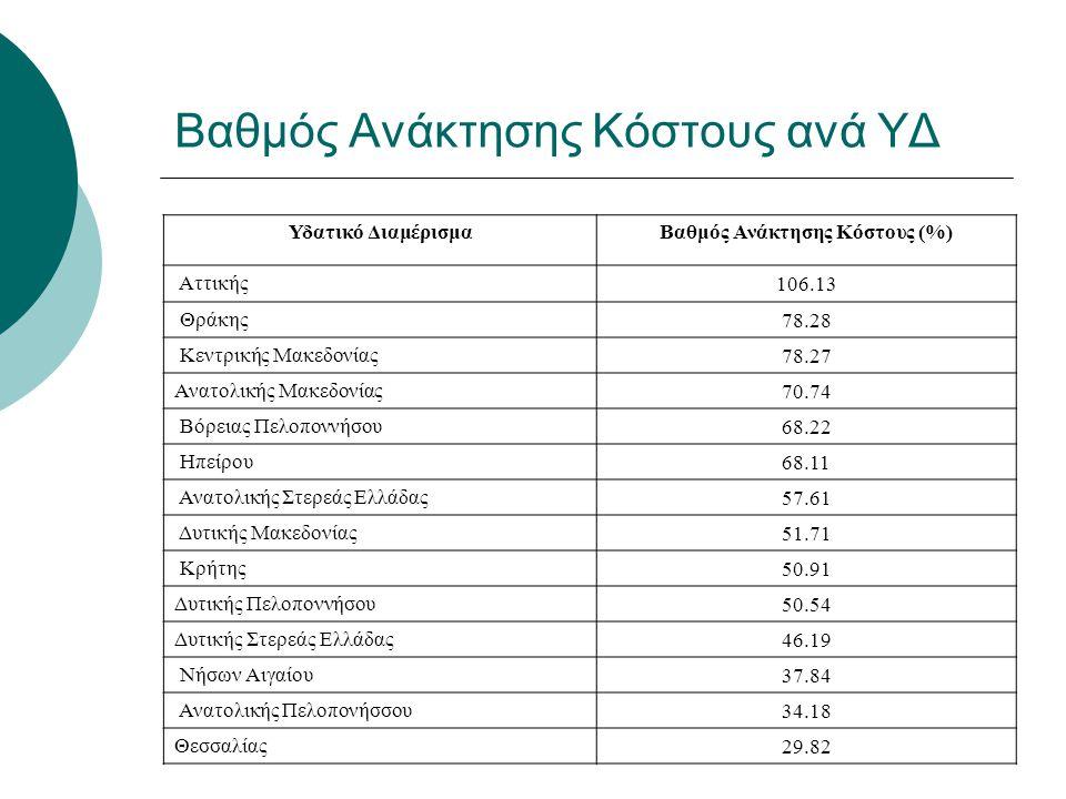 Βαθμός Ανάκτησης Κόστους ανά ΥΔ Υδατικό ΔιαμέρισμαΒαθμός Ανάκτησης Κόστους (%) Αττικής106.13 Θράκης78.28 Κεντρικής Μακεδονίας78.27 Ανατολικής Μακεδονί