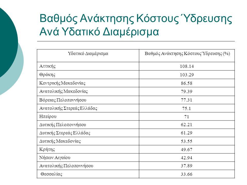 Βαθμός Ανάκτησης Κόστους Ύδρευσης Ανά Υδατικό Διαμέρισμα Υδατικό Διαμέρισμα Βαθμός Ανάκτησης Κόστους Ύδρευσης (%) Αττικής108.14 Θράκης103.29 Κεντρικής