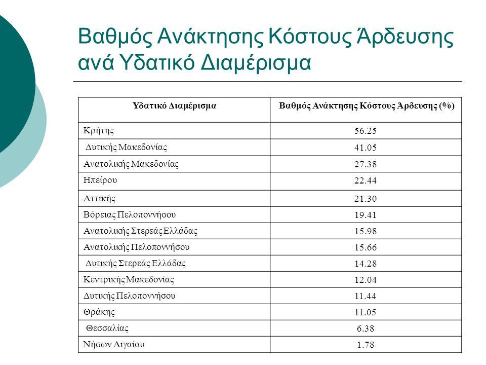 Βαθμός Ανάκτησης Κόστους Άρδευσης ανά Υδατικό Διαμέρισμα Υδατικό Διαμέρισμα Βαθμός Ανάκτησης Κόστους Άρδευσης (%) Κρήτης56.25 Δυτικής Μακεδονίας41.05