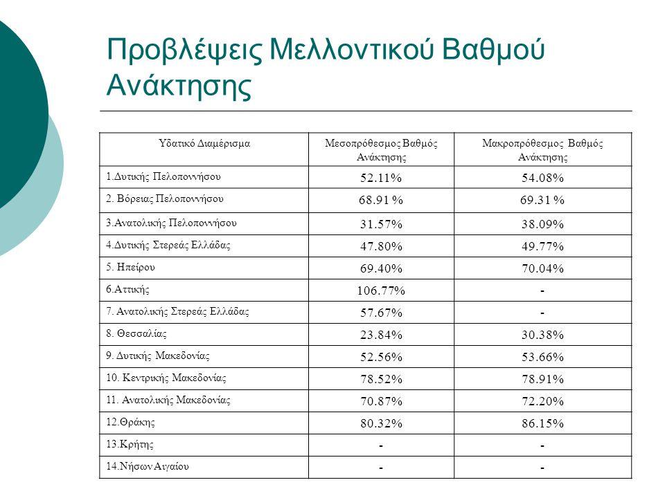 Προβλέψεις Μελλοντικού Βαθμού Ανάκτησης Υδατικό ΔιαμέρισμαΜεσοπρόθεσμος Βαθμός Ανάκτησης Μακροπρόθεσμος Βαθμός Ανάκτησης 1.Δυτικής Πελοποννήσου 52.11%