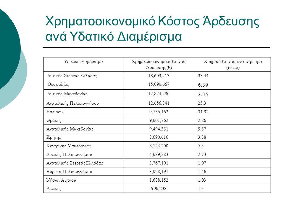 Χρηματοοικονομικό Κόστος Άρδευσης ανά Υδατικό Διαμέρισμα Υδατικό ΔιαμέρισμαΧρηματοοικονομικό Κόστος Άρδευσης (€) Χρημ/κό Κόστος ανά στρέμμα (€/στρ) Δυ