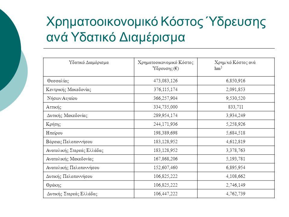 Χρηματοοικονομικό Κόστος Ύδρευσης ανά Υδατικό Διαμέρισμα Υδατικό ΔιαμέρισμαΧρηματοοικονομικό Κόστος Ύδρευσης (€) Χρημ/κό Κόστος ανά hm 3 Θεσσαλίας473,