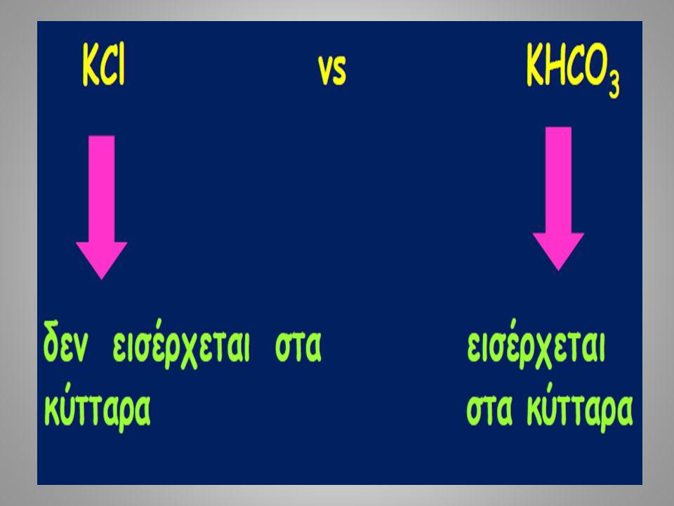 Serum K+ (mEq/L) Deficit (mEq) 3.0 200-400 2.0 400
