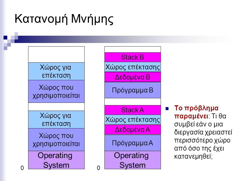 0 Operating System Κατανομή Μνήμης Χώρος για επέκταση Χώρος που χρησιμοποιείται Χώρος για επέκταση Χώρος που χρησιμοποιείται 0 Operating System Χώρος επέκτασης Πρόγραμμα Α Δεδομένα Α Stack A Χώρος επέκτασης Πρόγραμμα B Δεδομένα B Stack B  Το πρόβλημα παραμένει: Τι θα συμβεί εάν ο μια διεργασία χρειαστεί περισσότερο χώρο από όσο της έχει κατανεμηθεί;