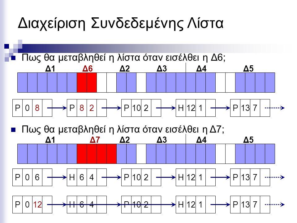 Διαχείριση Συνδεδεμένης Λίστα  Πως θα μεταβληθεί η λίστα όταν εισέλθει η Δ6; Δ1Δ2Δ3Δ4Δ5 P06H64P102H121P137 Δ6 H64P102H121P137P06P012  Πως θα μεταβληθεί η λίστα όταν εισέλθει η Δ7; Δ1Δ2Δ3Δ4Δ5 P06H64P102H121P137 Δ7 P08P82