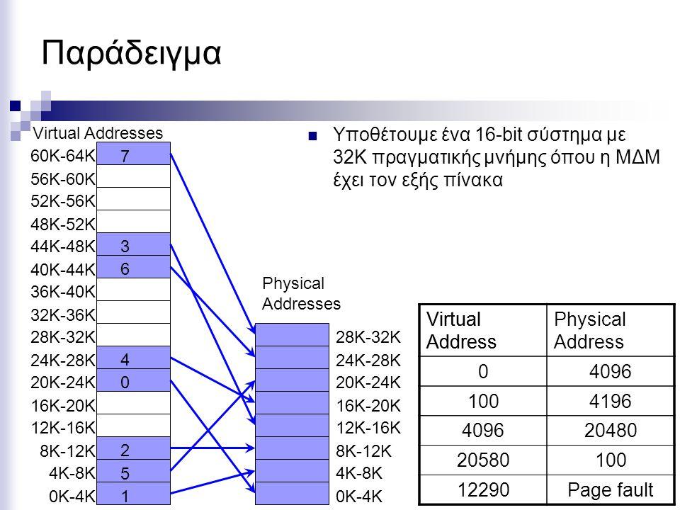 Παράδειγμα  Υποθέτουμε ένα 16-bit σύστημα με 32Κ πραγματικής μνήμης όπου η ΜΔΜ έχει τον εξής πίνακα Virtual Addresses 60K-64K 56K-60K 52K-56K 48K-52K 44K-48K 40K-44K 36K-40K 32K-36K 28K-32K 24K-28K 20K-24K 16K-20K 12K-16K 8K-12K 4K-8K 0K-4K Physical Addresses 28K-32K 24K-28K 20K-24K 16K-20K 12K-16K 8K-12K 4K-8K 0K-4K 1 5 2 0 4 6 3 7 Virtual Address Physical Address 0 100 4096 20580 12290 Virtual Address 4096 4196 20480 100 Page fault
