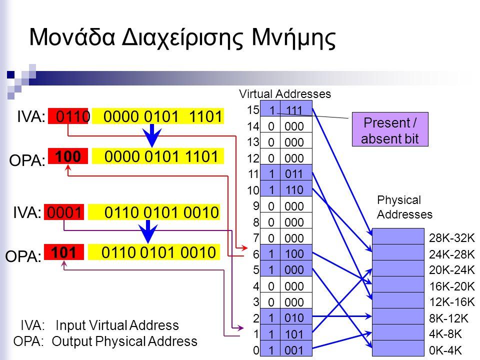 0000 0101 1101 Μονάδα Διαχείρισης Μνήμης IVA: Input Virtual Address Virtual Addresses 15 14 13 12 11 10 9 8 7 6 5 4 3 2 1 0 Physical Addresses 28K-32K 24K-28K 20K-24K 16K-20K 12K-16K 8K-12K 4K-8K 0K-4K1 001 1 101 1 010 1 000 1 100 1 110 1 011 1 111 0 000 OPA: Output Physical Address OPA: 0110 0000 0101 1101IVA: 100 0110 0101 0010 OPA: 0001 0110 0101 0010IVA: 101 Present / absent bit