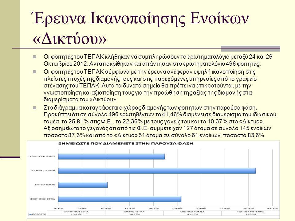 Έρευνα Ικανοποίησης Ενοίκων «Δικτύου»  Οι φοιτητές του ΤΕΠΑΚ κλήθηκαν να συμπληρώσουν το ερωτηματολόγιο μεταξύ 24 και 26 Οκτωβρίου 2012. Ανταποκρίθηκ