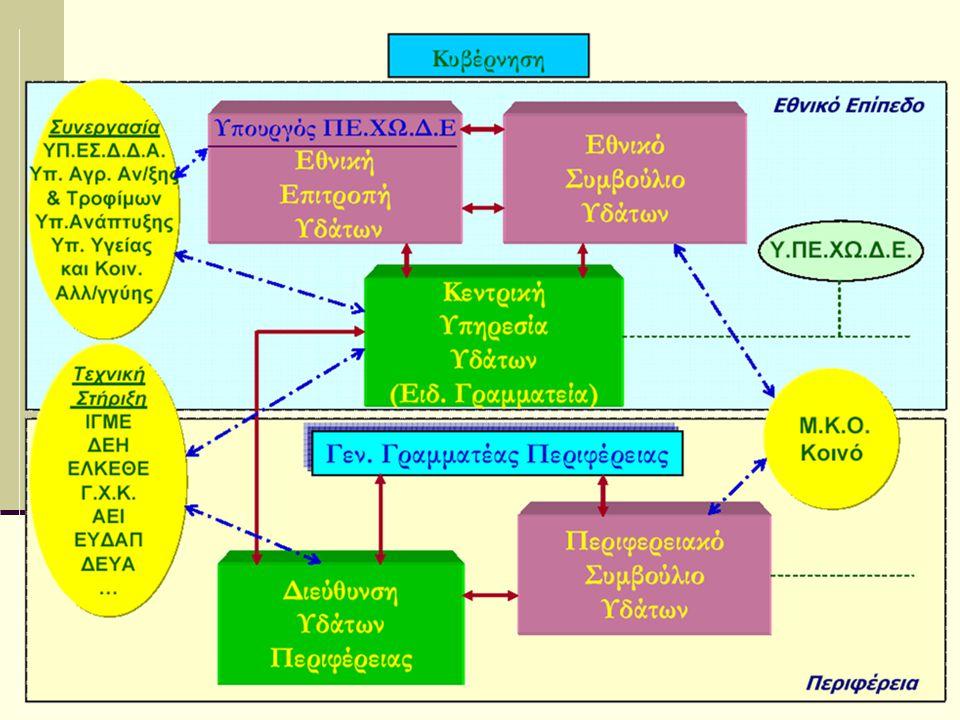 Νομοθετικό Πλαίσιο  Από το προβλεπόμενα στο Ν.3199/2003 Π.Δ.