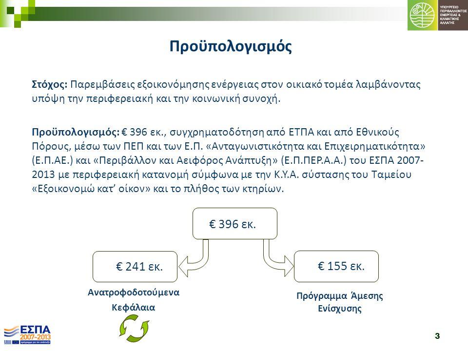 3 Στόχος: Παρεμβάσεις εξοικονόμησης ενέργειας στον οικιακό τομέα λαμβάνοντας υπόψη την περιφερειακή και την κοινωνική συνοχή. Προϋπολογισμός: € 396 εκ
