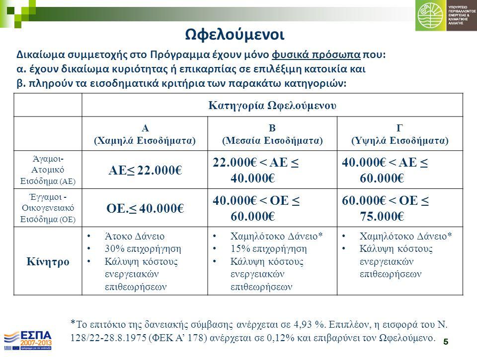 5 Κατηγορία Ωφελούμενου A (Χαμηλά Εισοδήματα) B (Μεσαία Εισοδήματα) Γ (Υψηλά Εισοδήματα) Άγαμοι- Ατομικό Εισόδημα (ΑΕ) ΑΕ≤ 22.000€ 22.000€ < ΑΕ ≤ 40.0