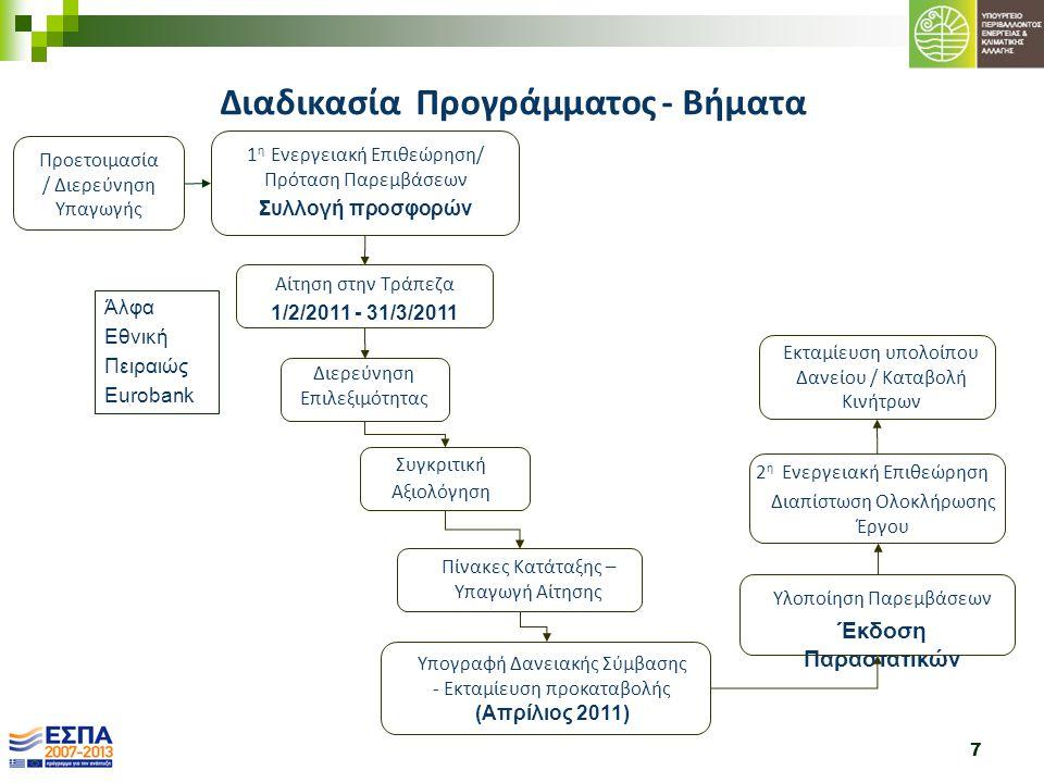 7 1 η Ενεργειακή Επιθεώρηση/ Πρόταση Παρεμβάσεων Συλλογή προσφορών Αίτηση στην Τράπεζα 1/2/2011 - 31/3/2011 Διερεύνηση Επιλεξιμότητας Συγκριτική Αξιολ