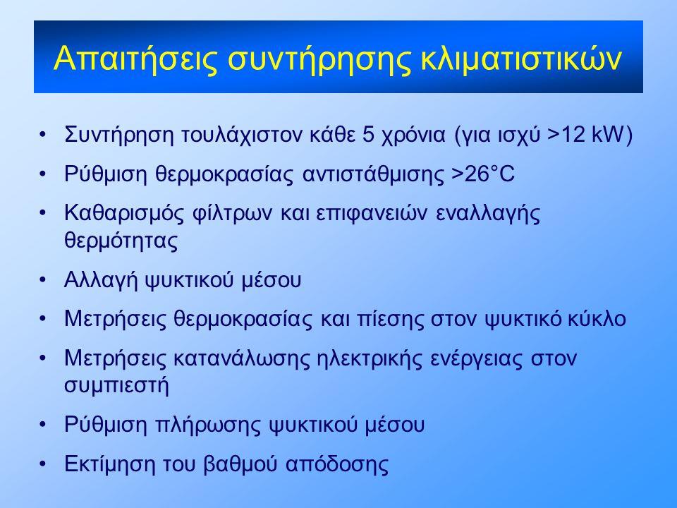 Απαιτήσεις συντήρησης κλιματιστικών •Συντήρηση τουλάχιστον κάθε 5 χρόνια (για ισχύ >12 kW) •Ρύθμιση θερμοκρασίας αντιστάθμισης >26°C •Καθαρισμός φίλτρ