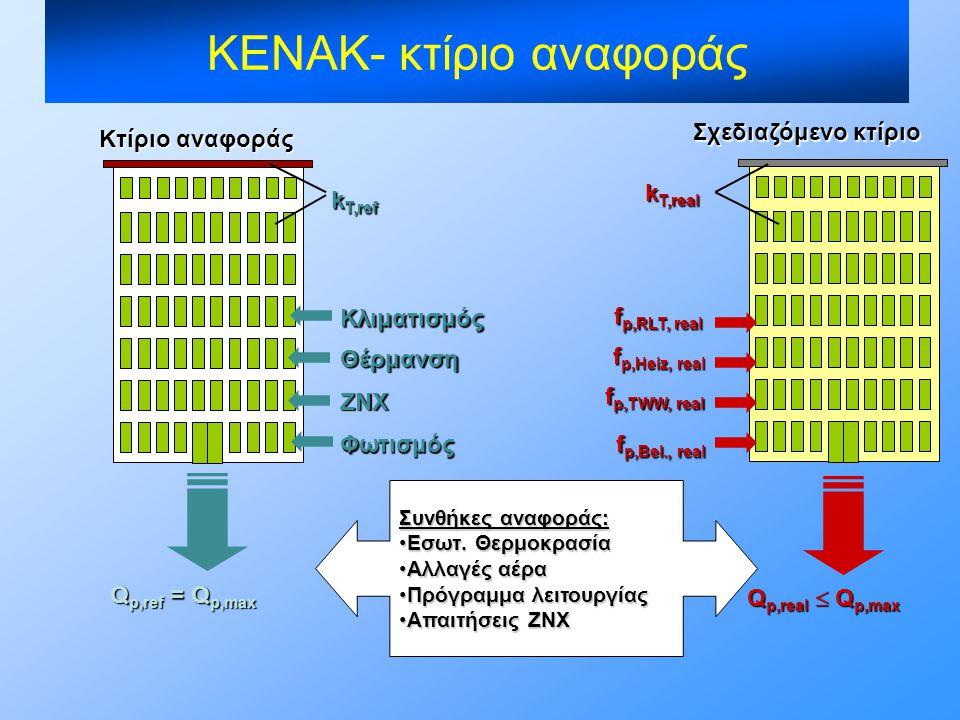 Κτίριο αναφοράς Σχεδιαζόμενο κτίριο k T,ref Q p,ref = Q p,max Q p,real  Q p,max k T,real Θέρμανση Κλιματισμός Φωτισμός ΖΝΧ f p,Heiz, real f p,RLT, re