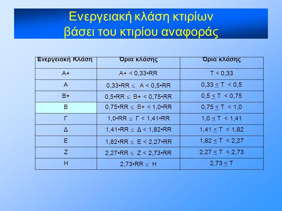 Ενεργειακή κλάση κτιρίων βάσει του κτιρίου αναφοράς Ενεργειακή ΚλάσηΌρια κλάσης Α+ A+ A+ < 0,33•RRT < 0,33 Α Α 0,33•RR  Α < 0,5•RR 0,33 < T < 0,5 Β+