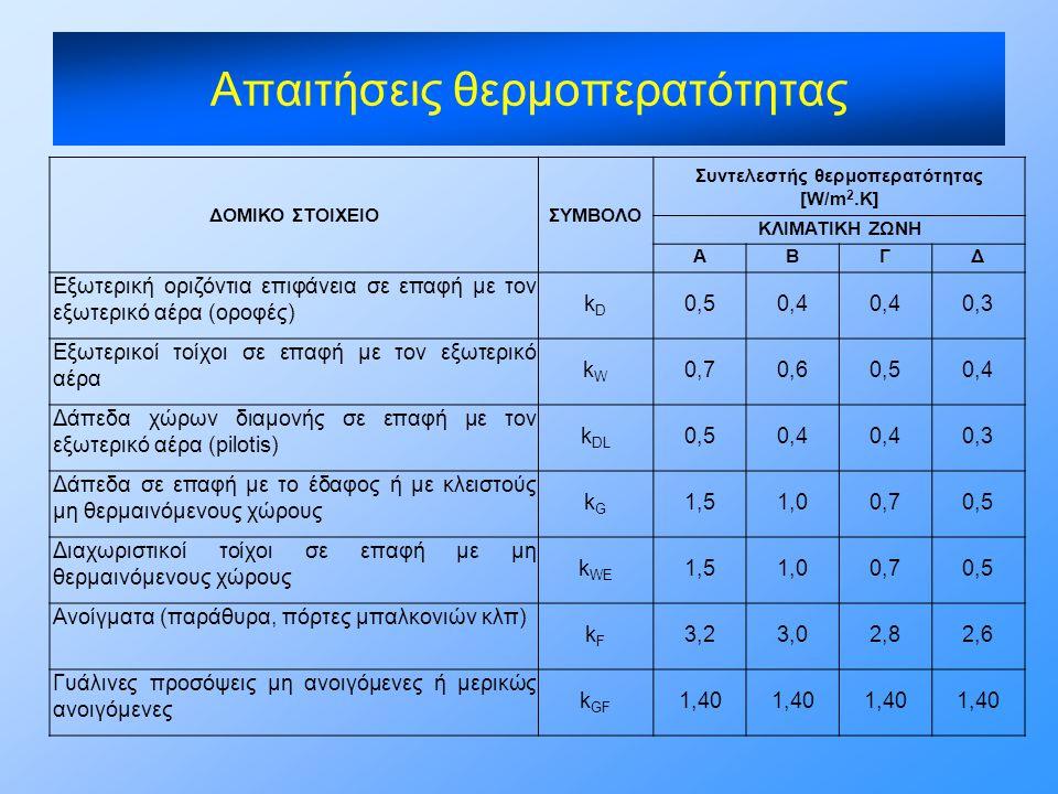 ΔΟΜΙΚΟ ΣΤΟΙΧΕΙΟΣΥΜΒΟΛΟ Συντελεστής θερμοπερατότητας [W/m 2.K] ΚΛΙΜΑΤΙΚΗ ΖΩΝΗ ΑΒΓΔ Εξωτερική οριζόντια επιφάνεια σε επαφή με τον εξωτερικό αέρα (οροφές