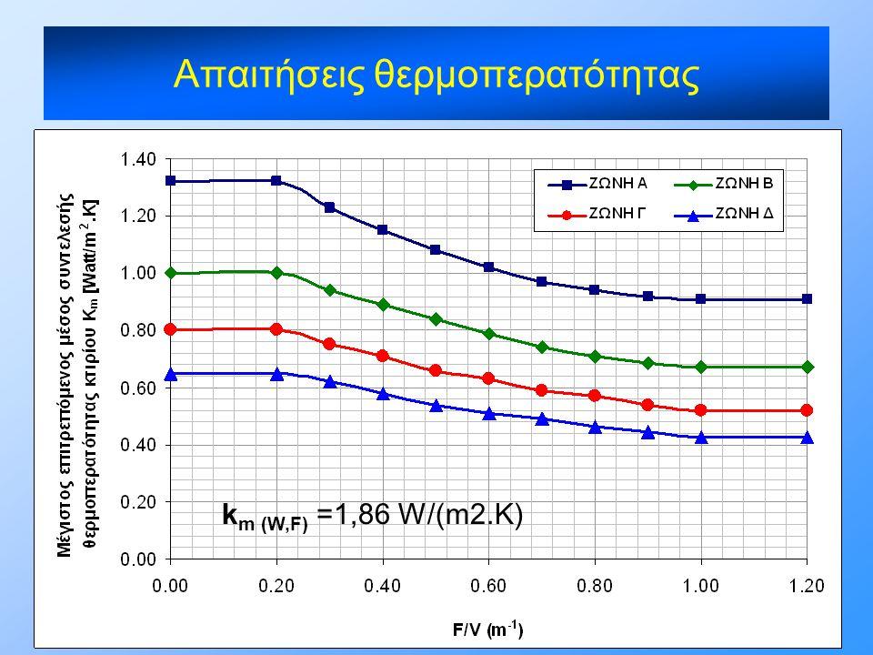 k m (W,F) =1,86 W/(m2.K)