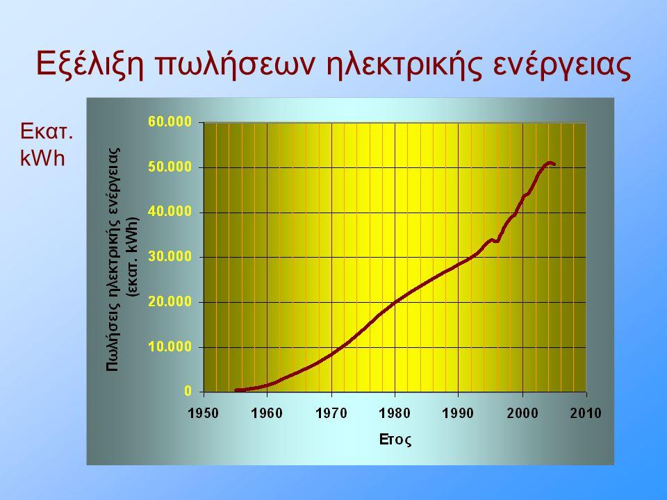 Εξέλιξη πωλήσεων ηλεκτρικής ενέργειας Εκατ. kWh