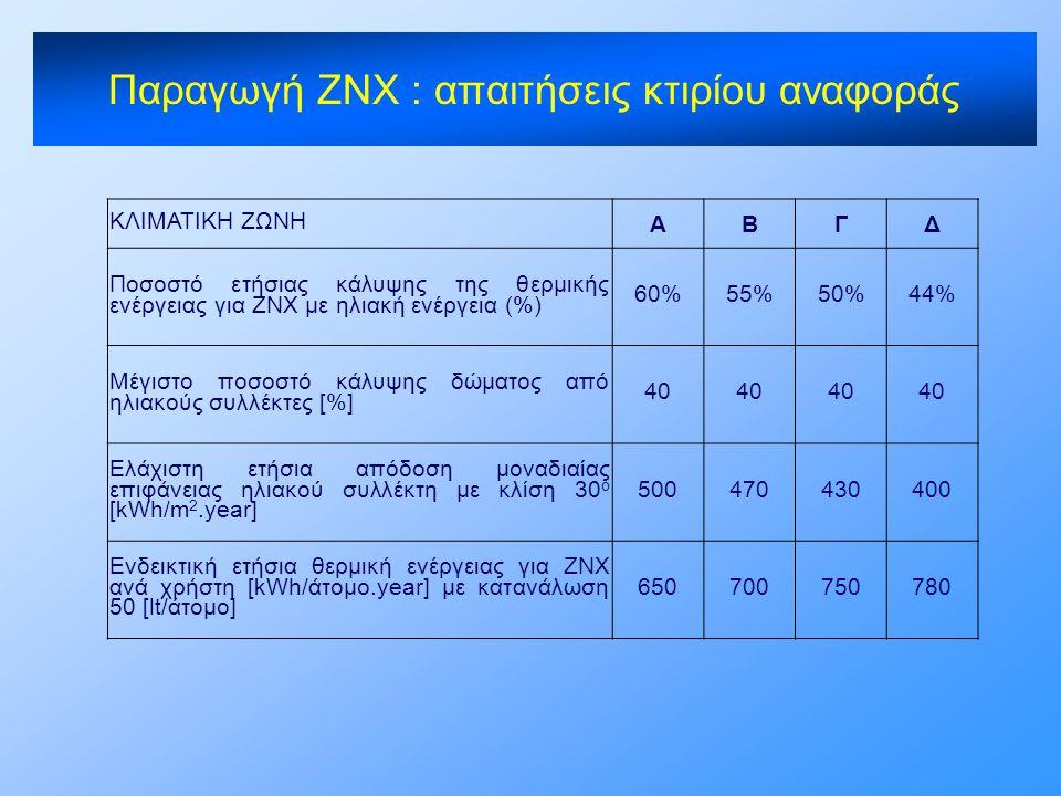 ΚΛΙΜΑΤΙΚΗ ΖΩΝΗ ΑΒΓΔ Ποσοστό ετήσιας κάλυψης της θερμικής ενέργειας για ΖΝΧ με ηλιακή ενέργεια (%) 60%55%50%44% Μέγιστο ποσοστό κάλυψης δώματος από ηλι