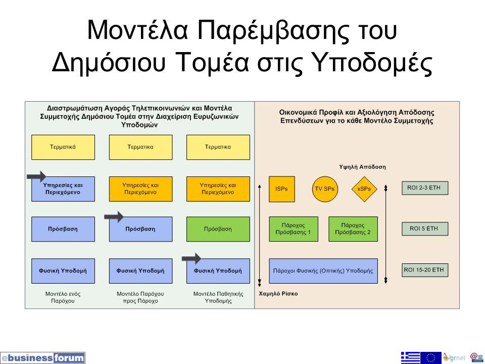 Μοντέλα Παρέμβασης του Δημόσιου Τομέα στις Υποδομές