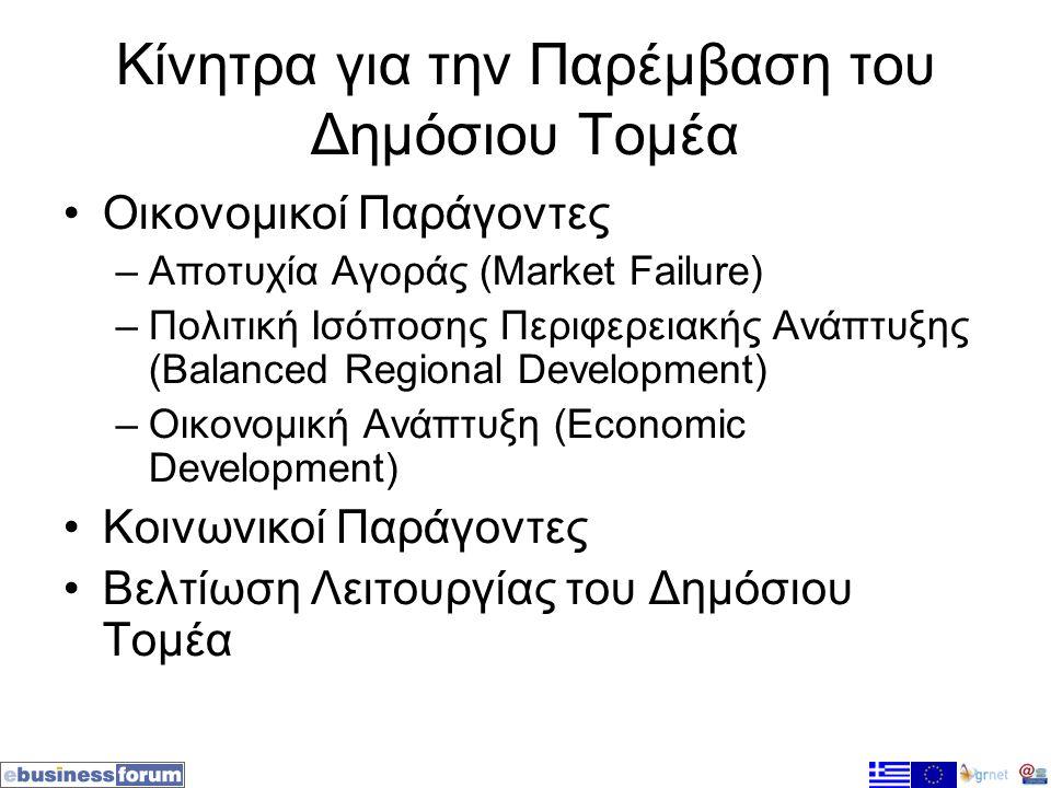 Κίνητρα για την Παρέμβαση του Δημόσιου Τομέα •Οικονομικοί Παράγοντες –Αποτυχία Αγοράς (Market Failure) –Πολιτική Ισόποσης Περιφερειακής Ανάπτυξης (Balanced Regional Development) –Οικονομική Ανάπτυξη (Economic Development) •Κοινωνικοί Παράγοντες •Βελτίωση Λειτουργίας του Δημόσιου Τομέα