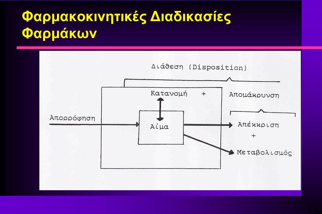 Φαρμακοκινητική Ταχείας Ενδοφλέβιας Χορήγησης (Bolus) n Ένας καλύτερος (πιο ακριβής) τρόπος για τον υπολογισμό της CL και του V, ανεξάρτητα αν ισχύει το μονοδιαμερισματικό πρότυπο (φαρμακοκινητική πρώτης τάξεως, γραμμική φαρμακοκινητική) n Άλλες σχέσεις: CL = k.V V = CL/k = D/(k.AUC 0-∞ ) και V = (1.44D.t 1/2 )/AUC 0-∞