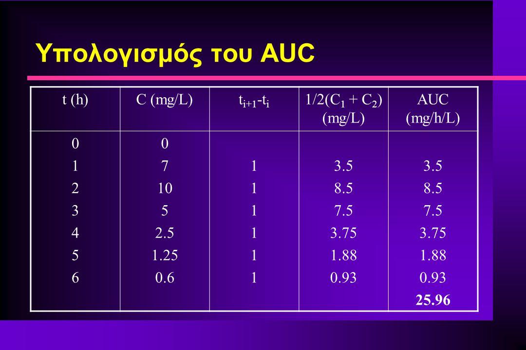 Υπολογισμός του AUC t (h)C (mg/L)t i+1 -t i 1/2(C 1 + C 2 ) (mg/L) AUC (mg/h/L) 01234560123456 0 7 10 5 2.5 1.25 0.6 111111111111 3.5 8.5 7.5 3.75 1.8