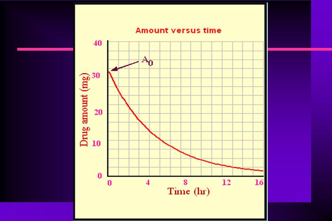 Φαρμακοκινητική Ταχείας Ενδοφλέβιας Χορήγησης (Bolus) n Λογαριθμώντας την προηγούμενη σχέση παίρνουμε: n lnA = lnD – kt n Ημιλογαριθμικό χαρτί (ευθεία γραμμή – φαρμακοκινητική πρώτης τάξεως – linear kinetics) n Κινητική μηδενικής τάξεως (κορεσμός) μη γραμμική φαρμακοκινητική – non-linear kinetics n Κλίση ευθείας, slope = (lnC 1 -lnC 2 )/(t 1 -t 2 ) n Πολύ καλός τρόπος για τον υπολογισμό της κλίσης (αρνητική η κλίση) n Διαιρώντας τη σχέση A = A 0.e -kt με τον όγκο κατανομής (V) παίρνουμε τη σχέση: n A/V = C = C 0.e -kt n Όπου: C 0 = Συγκέντρωση του φαρμάκου για χρόνο t = 0