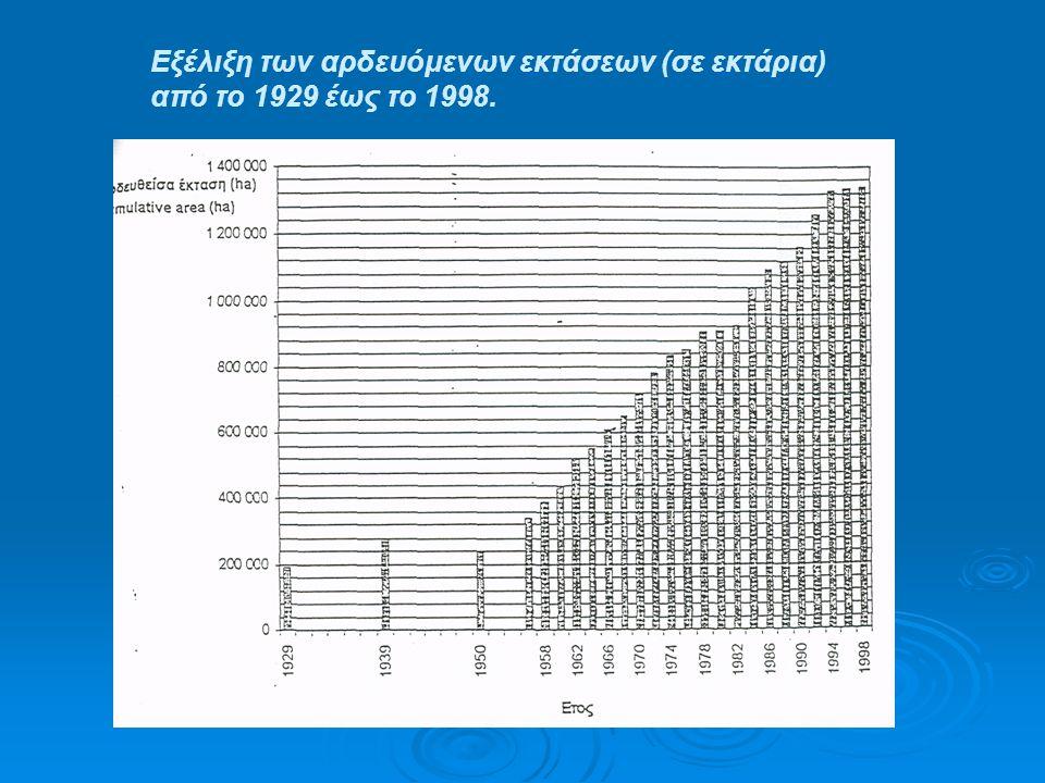Εξέλιξη των αρδευόμενων εκτάσεων (σε εκτάρια) από το 1929 έως το 1998.