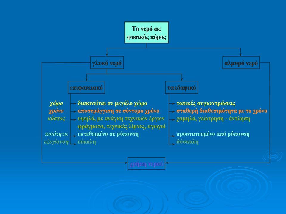 Πηγές ρύπανσης των νερών  με τη γεωργική δραστηριότητα (λιπάσματα, φυτοφάρμακα, απόβλητα γεωργικών και κτηνοτροφικών εκμεταλλεύσεων κλπ.),  με τη βιομηχανία (υγρά και στερεά χημικά απόβλητα) και  την οικιστική ανάπτυξη (υγρά και στερεά οικιακά λύματα).